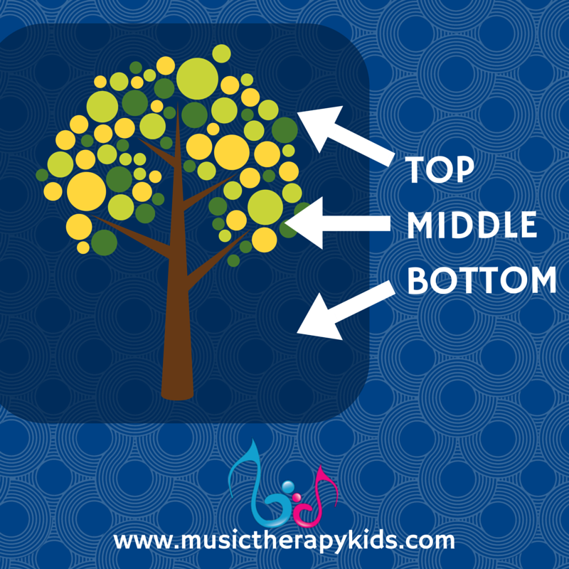 Top – Middle – Bottom {Position Words}